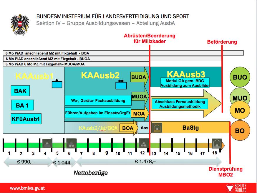 Die neue Kaderanwärterausbildung in drei Teilabschnitten (1–3). Die KAAusb1 startet erstmalig im September 2016.